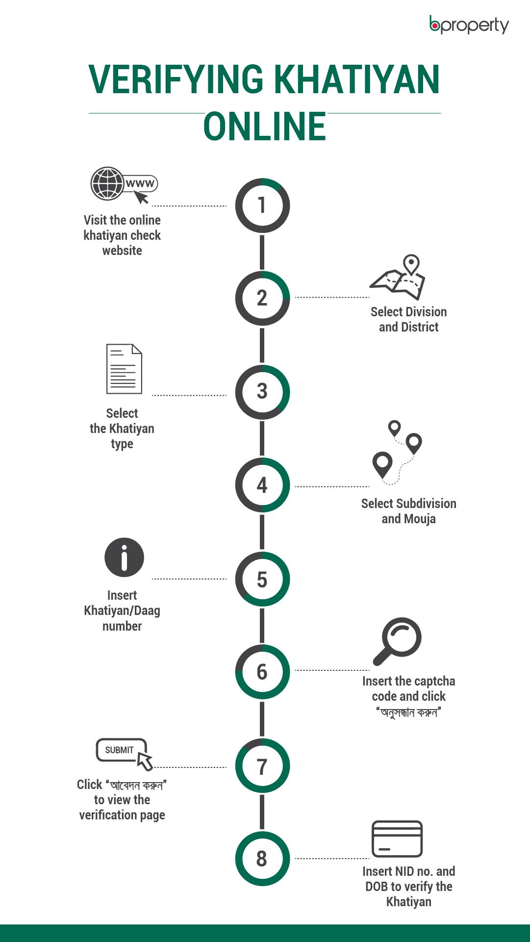 online khatiyan verification infographic