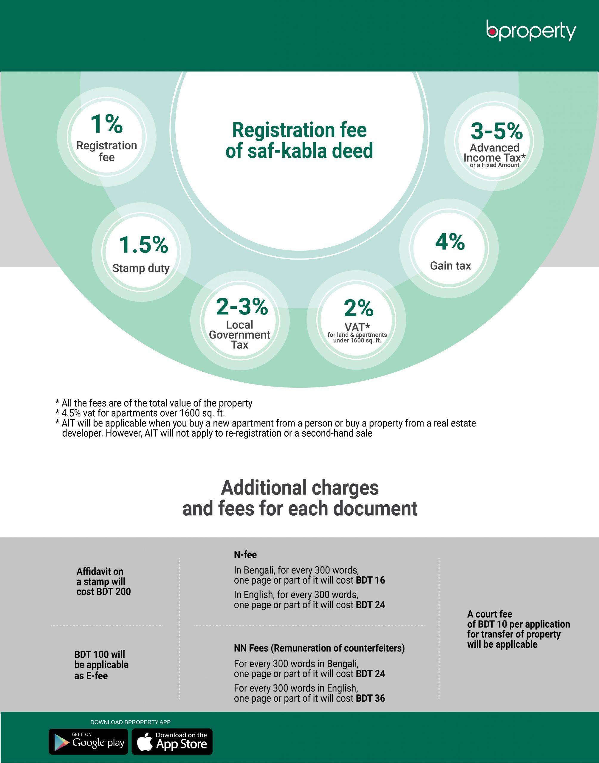 infographic saf-kabla deed