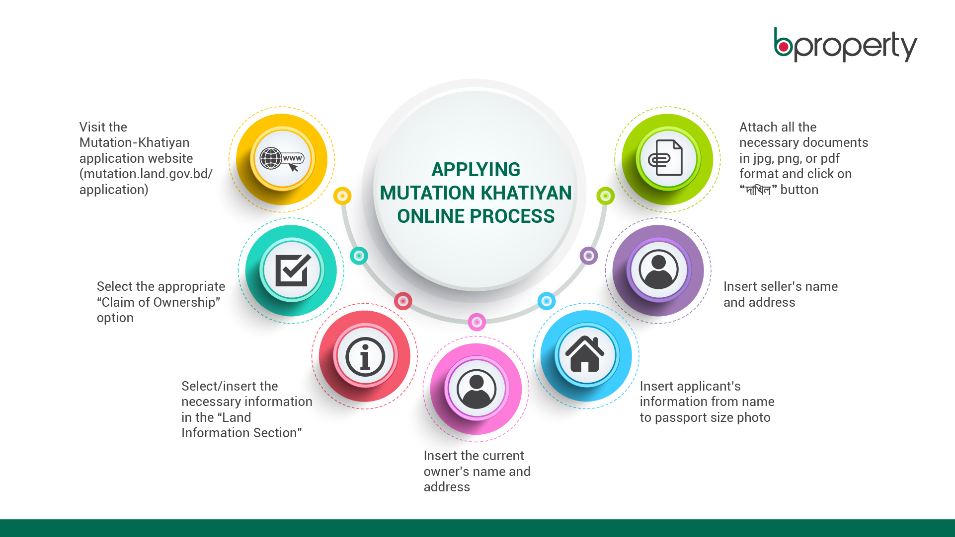 infographic of the Mutation-Khatiyan/Naamjari application online