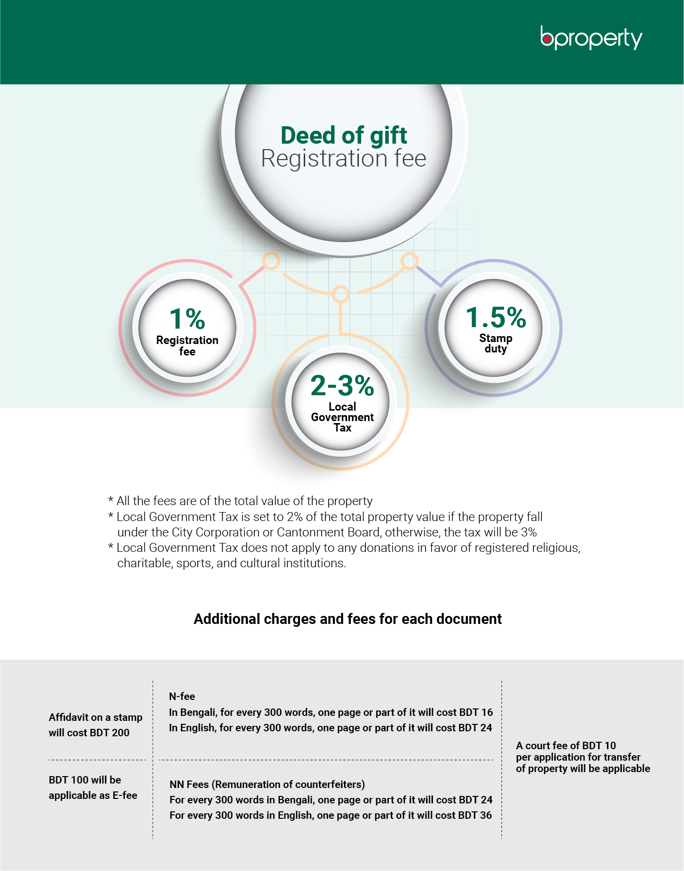 Registration fee of the deed of gift