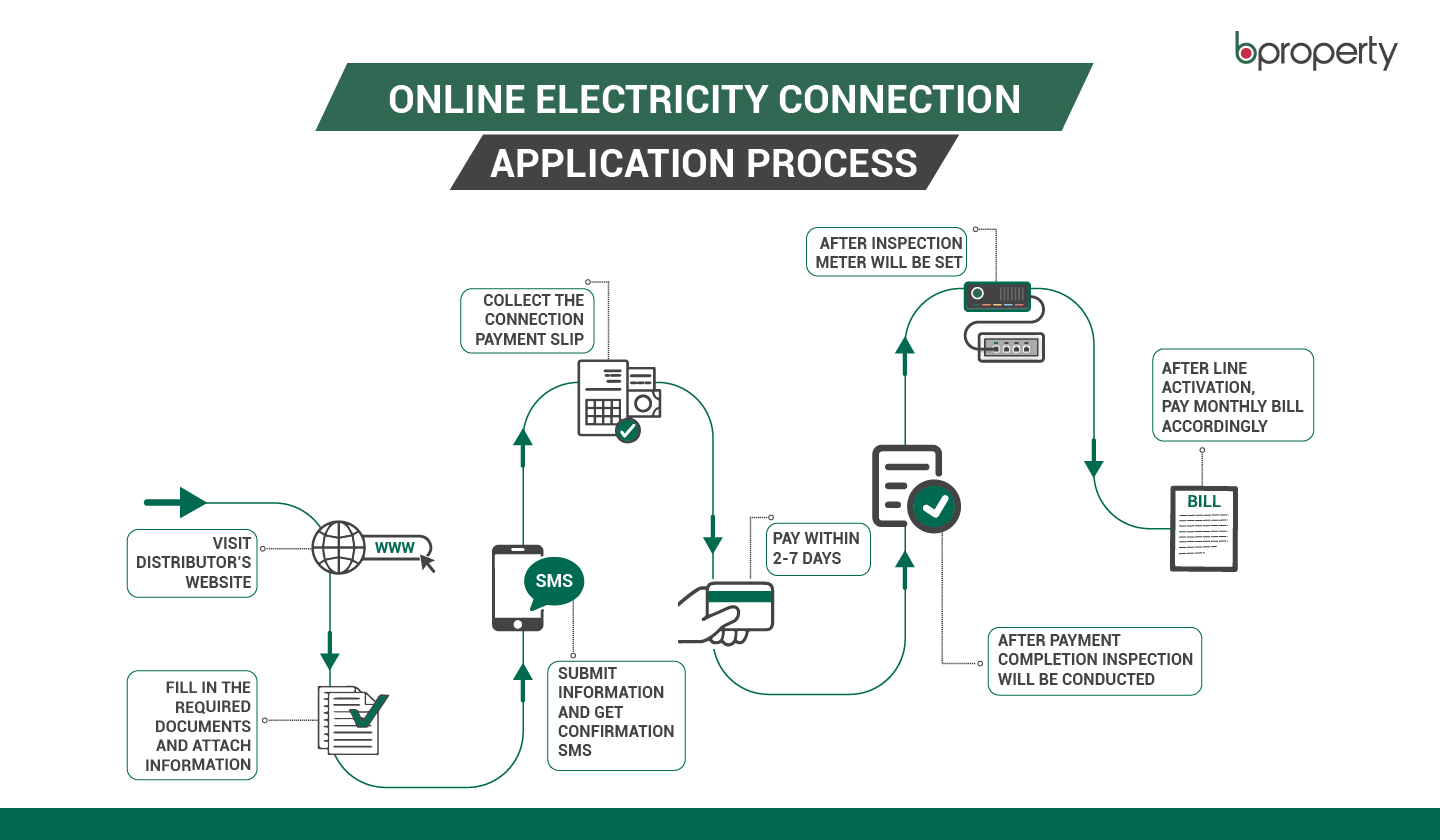 electricity connection online process