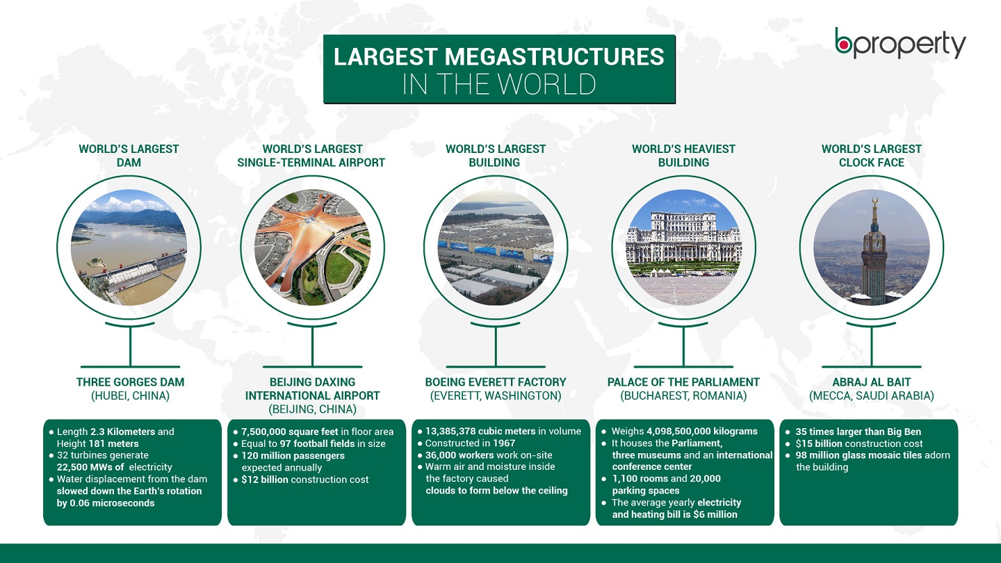 An infographic on the Largest Megastructures In The World