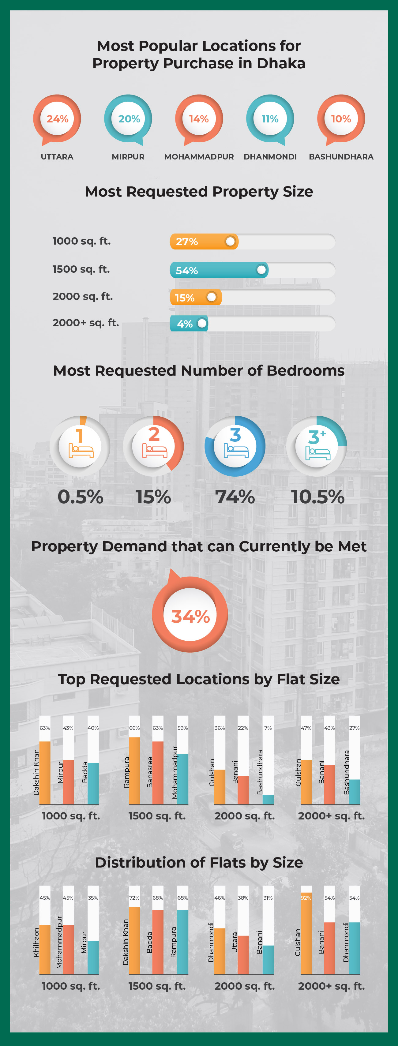 Property Demand in Dhaka Infographic
