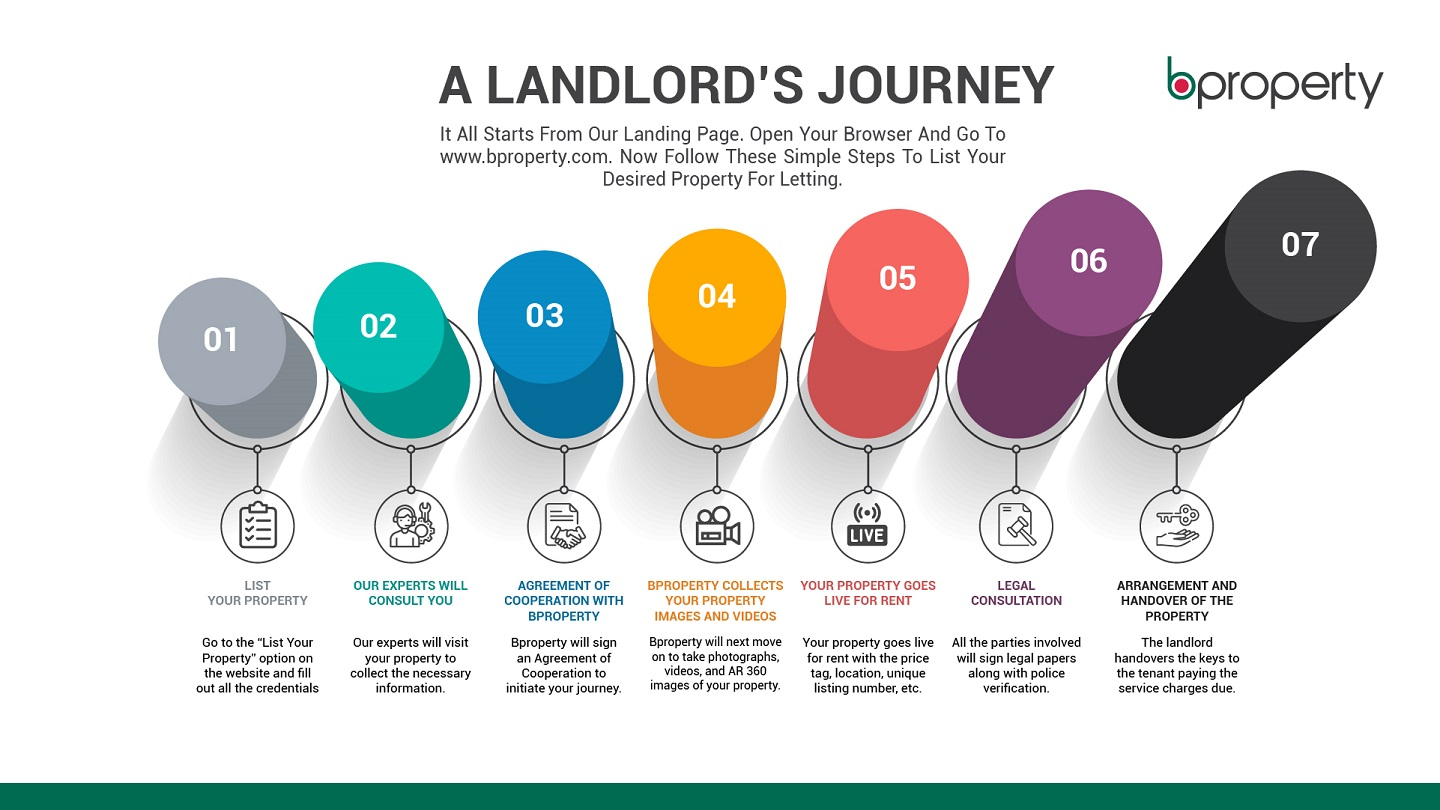 Infographics of a landlord's journey