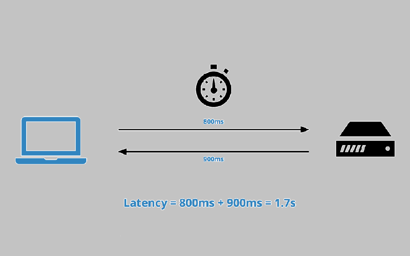 latency graphic